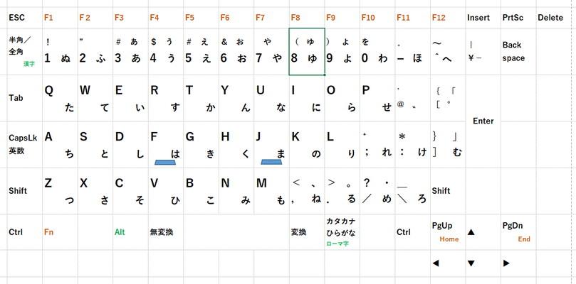 keyboard Index finger basic position