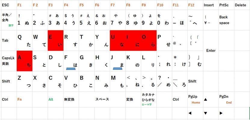 これからタイピングを練習する方へ~初めてのローマ字入力~